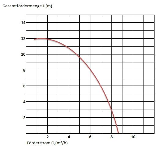 Filterlaufzeit * Leistungsdiagramm